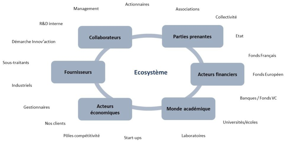 ecosystem_innovation